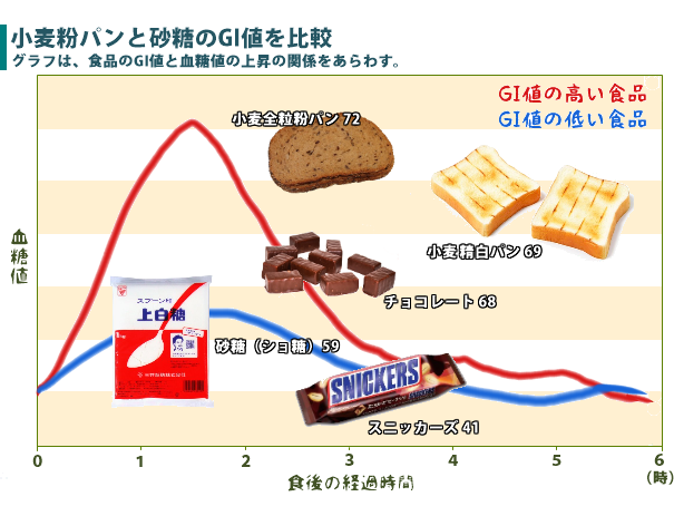 小麦パンと砂糖のGI値比較、トロント大学のデータ