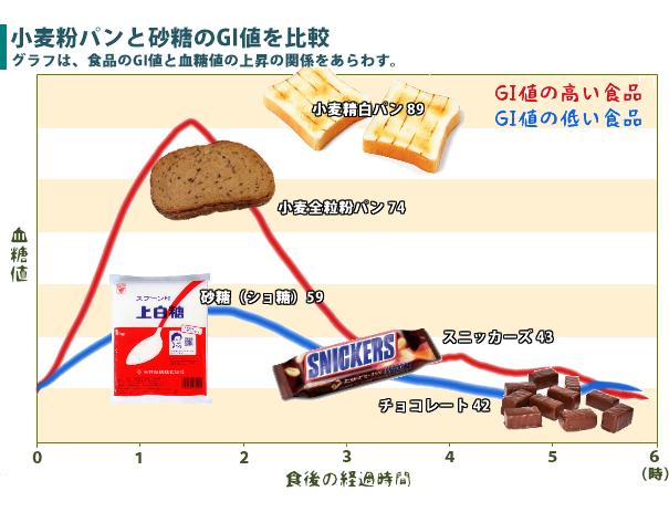 小麦と砂糖のGI値を比較した図、シドニー大学のデータ