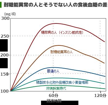 食後血糖値の差のグラフ