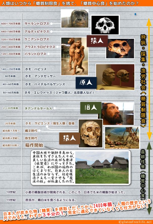 人類史イラスト